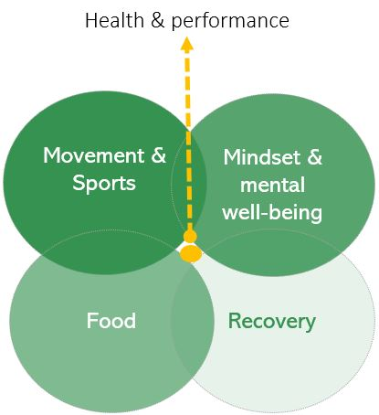 Health & performance